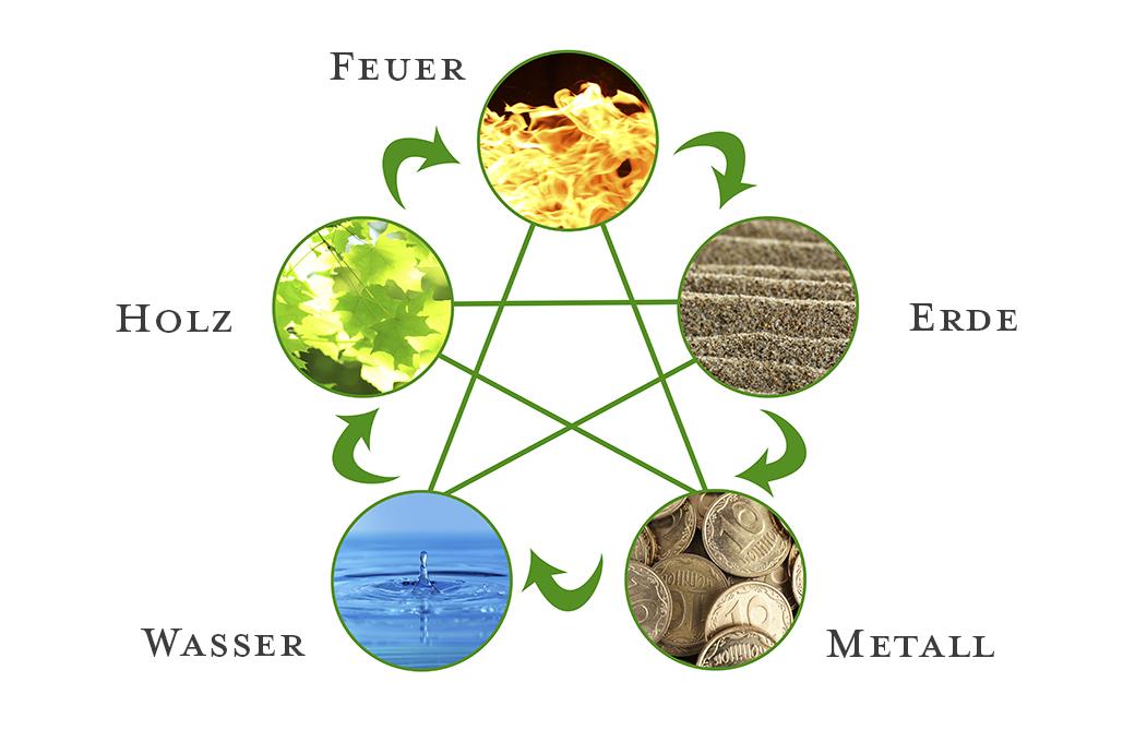 Silke Rust – Die 5 Elemente Lehre